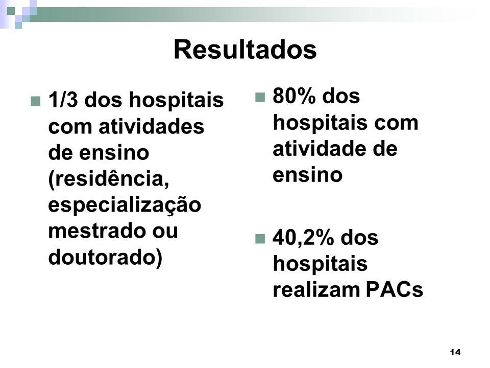 14 Resultados 1/3 dos hospitais com atividades de ensino (residência, especialização mestrado ou doutorado) 80% dos hospitais com atividade de ensino