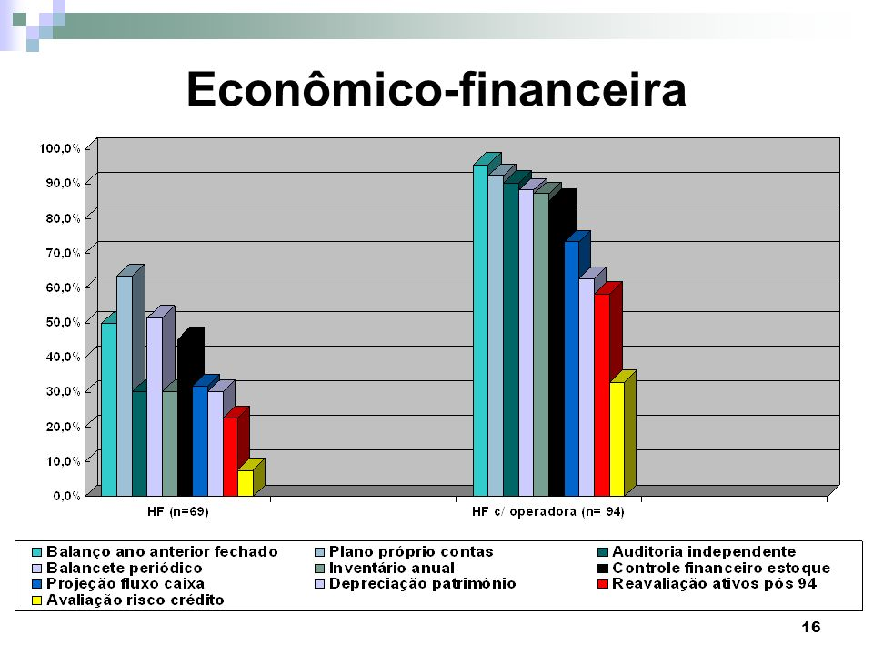 16 Econômico-financeira