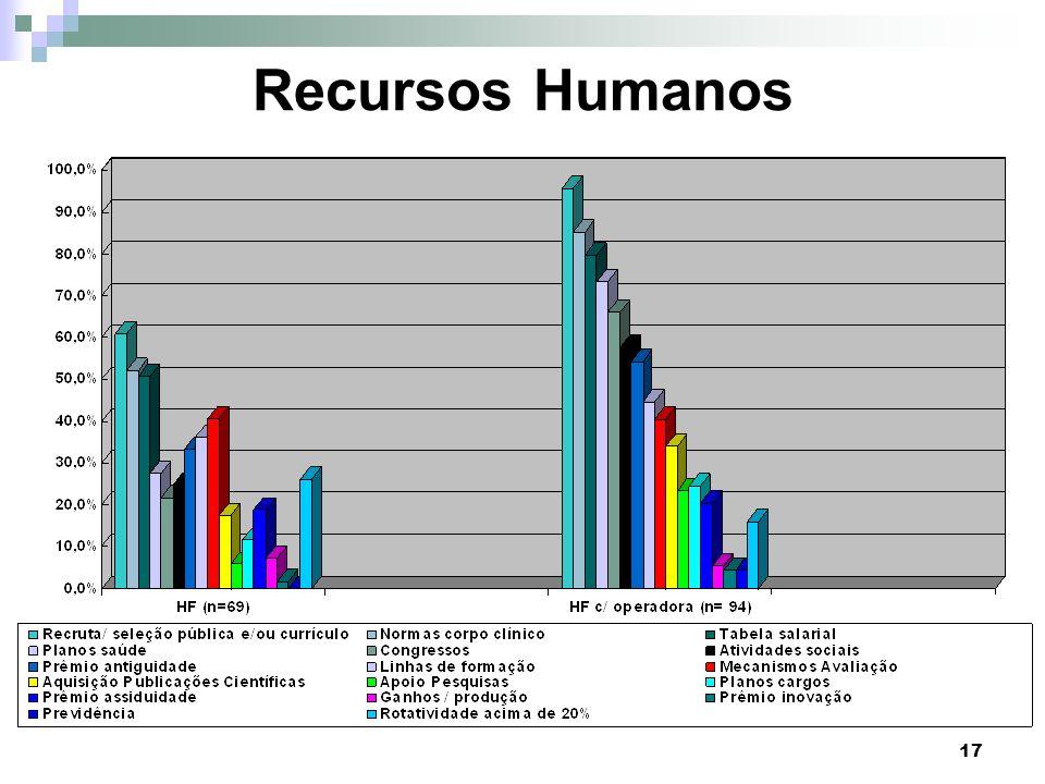 17 Recursos Humanos