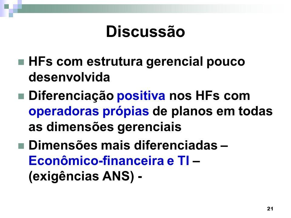21 Discussão HFs com estrutura gerencial pouco desenvolvida Diferenciação positiva nos HFs com operadoras própias de planos em todas as dimensões gere