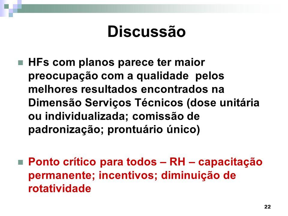 22 Discussão HFs com planos parece ter maior preocupação com a qualidade pelos melhores resultados encontrados na Dimensão Serviços Técnicos (dose uni