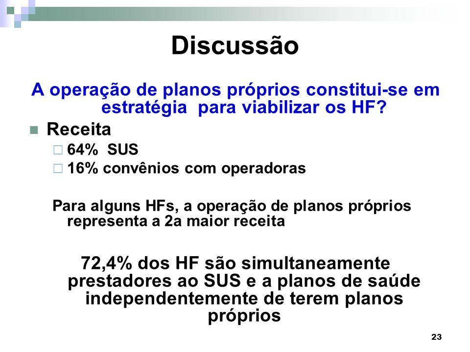 23 Discussão A operação de planos próprios constitui-se em estratégia para viabilizar os HF? Receita 64% SUS 16% convênios com operadoras Para alguns