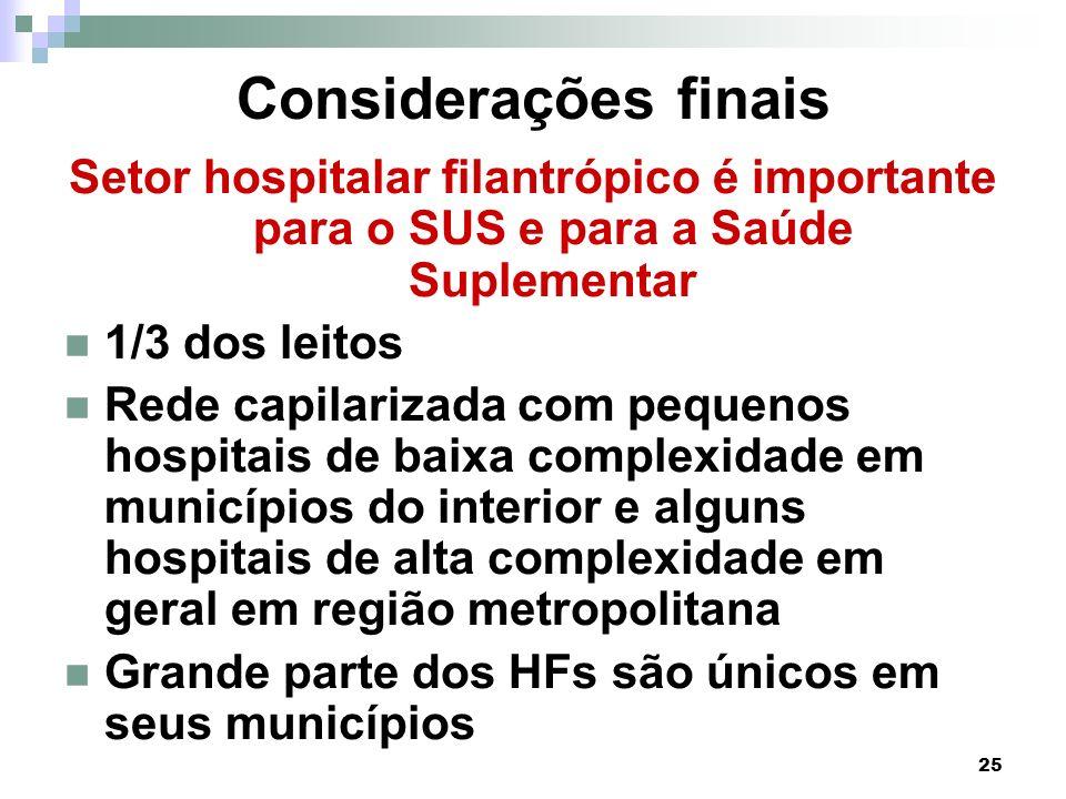 25 Considerações finais Setor hospitalar filantrópico é importante para o SUS e para a Saúde Suplementar 1/3 dos leitos Rede capilarizada com pequenos