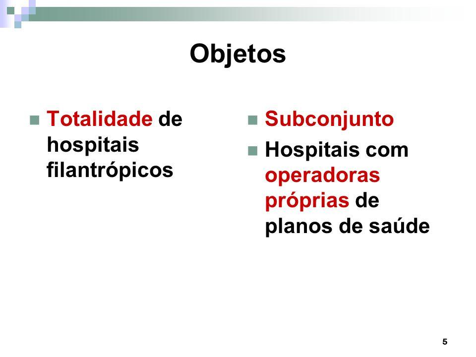 5 Objetos Totalidade de hospitais filantrópicos Subconjunto Hospitais com operadoras próprias de planos de saúde