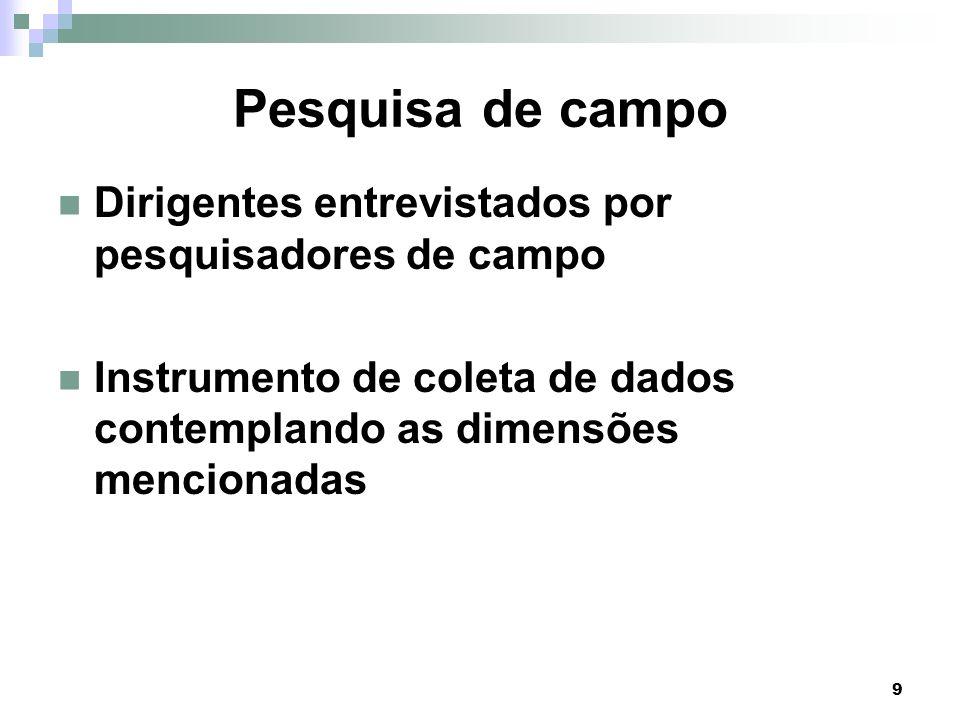 10 Objetivo Descrever o desempenho gerencial de hospitais filantrópicos com operadoras de planos de saúde em comparação com o conjunto de hospitais filantrópicos no Brasil