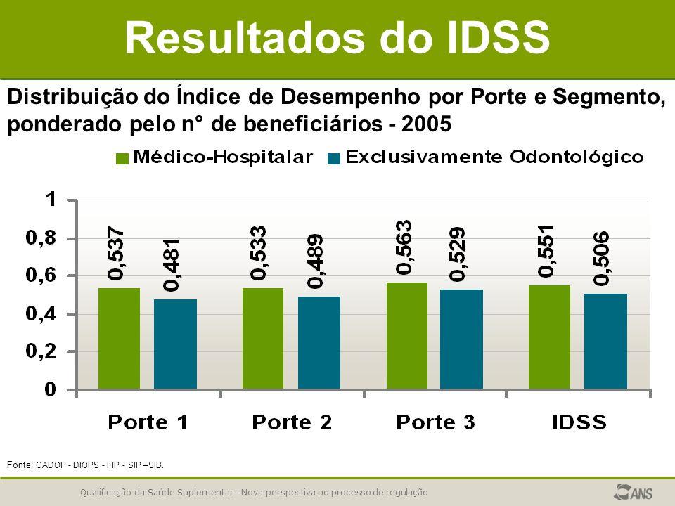 Qualificação da Saúde Suplementar - Nova perspectiva no processo de regulação Resultados do IDSS Distribuição do Índice de Desempenho por Porte e Segmento, ponderado pelo n° de beneficiários - 2005 Fonte: CADOP - DIOPS - FIP - SIP –SIB.