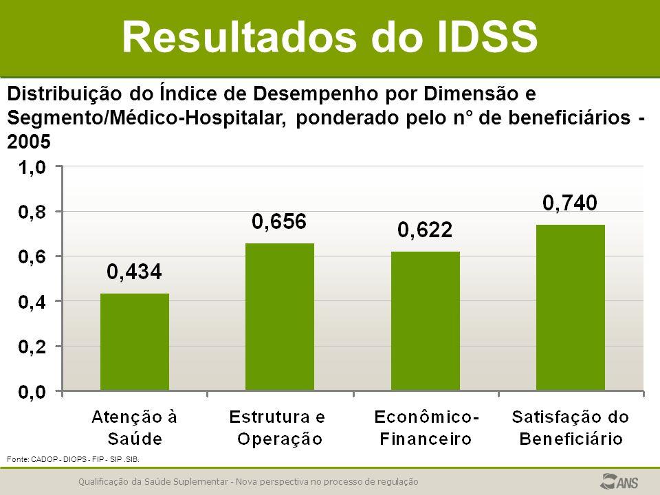 Qualificação da Saúde Suplementar - Nova perspectiva no processo de regulação Resultados do IDSS Distribuição do Índice de Desempenho por Dimensão e Segmento/Médico-Hospitalar, ponderado pelo n° de beneficiários - 2005 Fonte: CADOP - DIOPS - FIP - SIP.SIB.