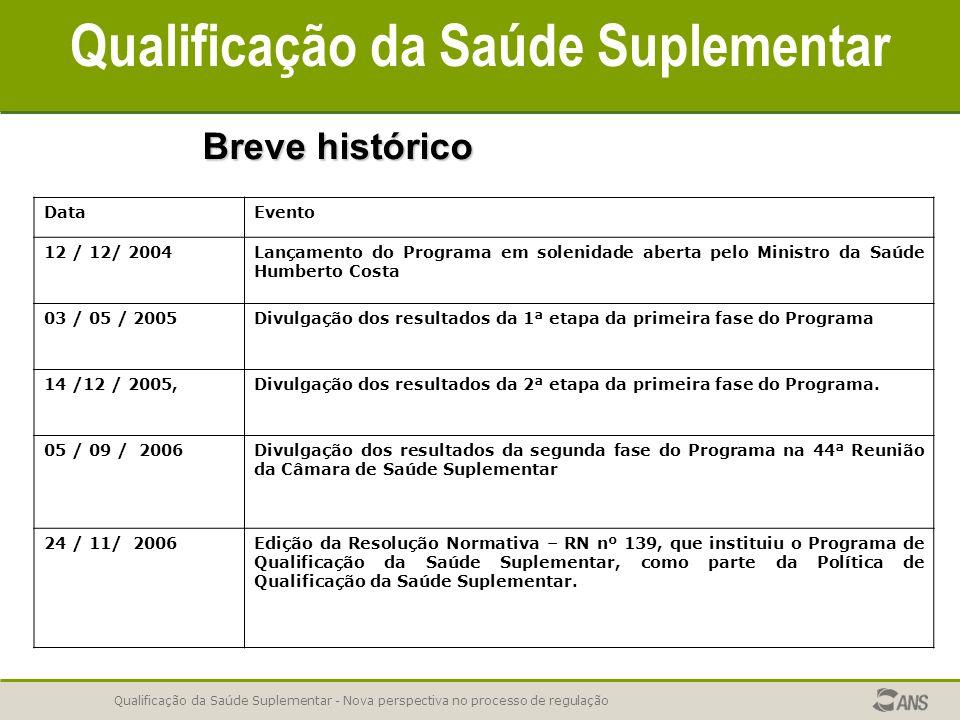 Qualificação da Saúde Suplementar - Nova perspectiva no processo de regulação Qualificação da Saúde Suplementar Lei 9961/2000 - Lei 9961/2000 - Art.