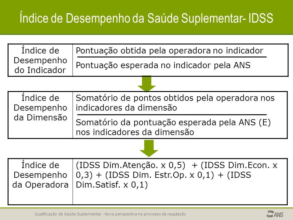 Qualificação da Saúde Suplementar - Nova perspectiva no processo de regulação Índice de Desempenho da Saúde Suplementar- IDSS Índice de Desempenho do Indicador Pontuação obtida pela operadora no indicador Pontuação esperada no indicador pela ANS Índice de Desempenho da Dimensão Somatório de pontos obtidos pela operadora nos indicadores da dimensão Somatório da pontuação esperada pela ANS (E) nos indicadores da dimensão Índice de Desempenho da Operadora (IDSS Dim.Atenção.