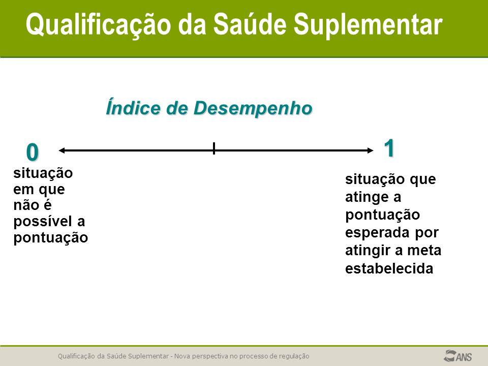 Qualificação da Saúde Suplementar - Nova perspectiva no processo de regulação situação em que não é possível a pontuação situação que atinge a pontuação esperada por atingir a meta estabelecida 0 1 Índice de Desempenho Qualificação da Saúde Suplementar