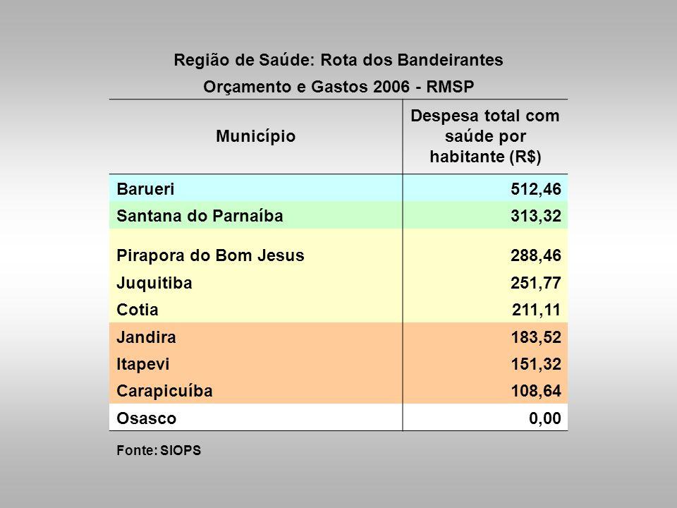 Região de Saúde: Rota dos Bandeirantes Orçamento e Gastos 2006 - RMSP Município Despesa total com saúde por habitante (R$) Barueri512,46 Santana do Pa