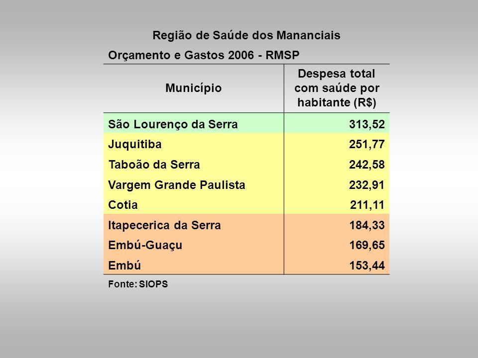 Região de Saúde dos Mananciais Orçamento e Gastos 2006 - RMSP Município Despesa total com saúde por habitante (R$) São Lourenço da Serra313,52 Juquiti