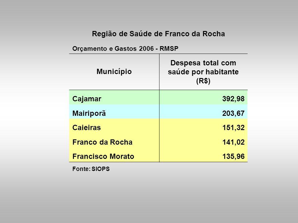 Região de Saúde de Franco da Rocha Orçamento e Gastos 2006 - RMSP Município Despesa total com saúde por habitante (R$) Cajamar392,98 Mairiporã203,67 C