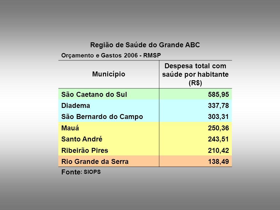Região de Saúde do Grande ABC Orçamento e Gastos 2006 - RMSP Município Despesa total com saúde por habitante (R$) São Caetano do Sul585,95 Diadema337,
