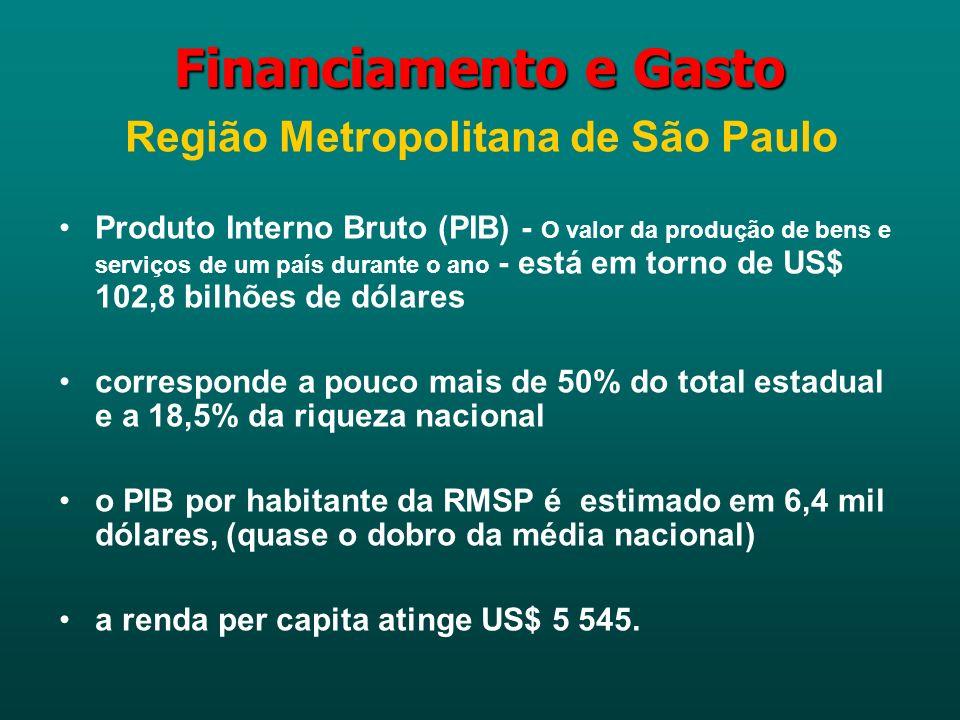 Financiamento e Gasto Região Metropolitana de São Paulo Produto Interno Bruto (PIB) - O valor da produção de bens e serviços de um país durante o ano