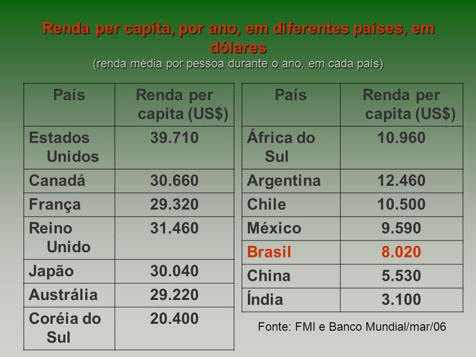 Renda per capita, por ano, em diferentes paises, em dólares (renda média por pessoa durante o ano, em cada país) PaísRenda per capita (US$) Estados Un