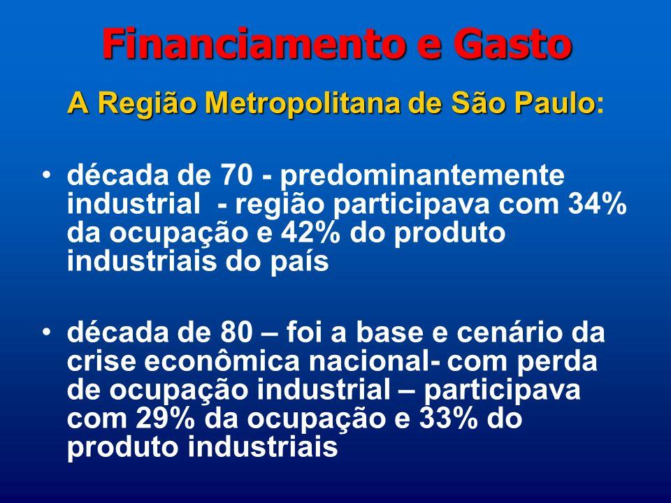 Financiamento e Gasto Década de 90 fortes mudanças tecnológicas e organizacionais, com grande impacto na ocupação - emprego industrial reduzido em 40%, caindo de 1,6 milhões em 1990 para 1 milhão em 2005, ou seja, –de 27% para 17% do emprego industrial do país e –de 36% para 26% da renda do trabalho na indústria nacional 1985-2005: –perdeu: 533 mil empregos no setor industrial, –ganhou: 1387 mil nos setores de comércio, serviços, principalmente na área de informática, e outros (RAIS)