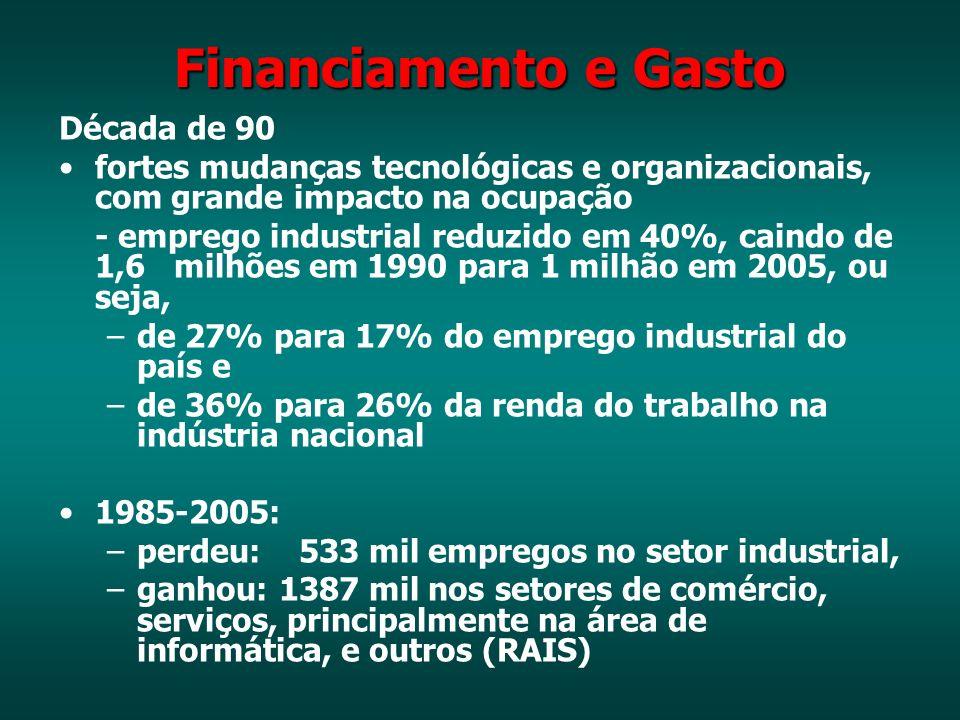 Financiamento e Gasto Década de 90 fortes mudanças tecnológicas e organizacionais, com grande impacto na ocupação - emprego industrial reduzido em 40%