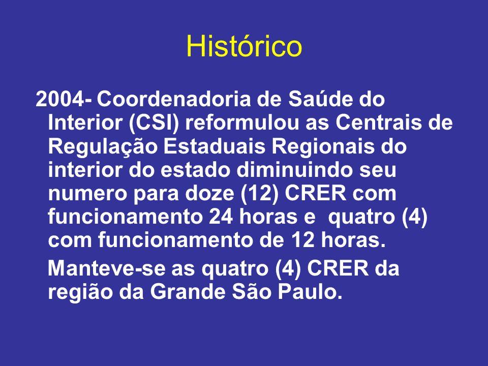 Histórico 2004- Coordenadoria de Saúde do Interior (CSI) reformulou as Centrais de Regulação Estaduais Regionais do interior do estado diminuindo seu