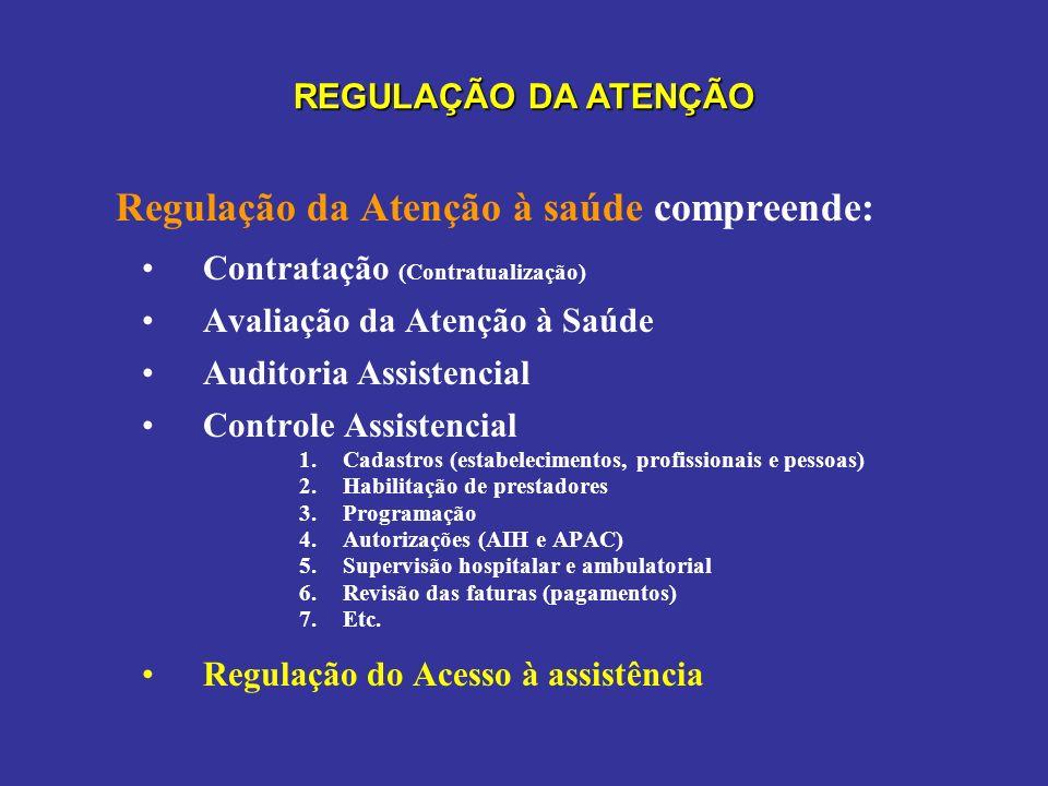 REGULAÇÃO DA ATENÇÃO Regulação da Atenção à saúde compreende: Contratação (Contratualização) Avaliação da Atenção à Saúde Auditoria Assistencial Contr