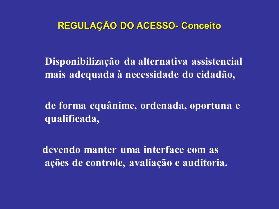 REGULAÇÃO DO ACESSO À ASSISTÊNCIA A Regulação do Acesso é constituída por: 1.Uma Atenção Básica resolutiva 2.Encaminhamentos responsáveis e adequados (PPI e PDR) 3.Protocolos Assistenciais (Clínicos e de Acesso) 4.Complexos Reguladores (articulação entre as centrais) »Central de regulação de urgência »Central de regulação de leitos »Central de regulação de consultas e exames »Central de regulação da Alta Complexidade - CERAC, »Outras Centrais.