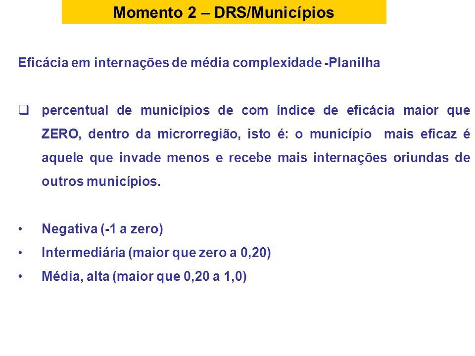 Eficácia em internações de média complexidade -Planilha percentual de municípios de com índice de eficácia maior que ZERO, dentro da microrregião, ist