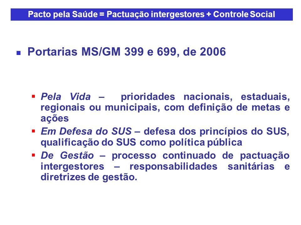 Portarias MS/GM 399 e 699, de 2006 Pela Vida – prioridades nacionais, estaduais, regionais ou municipais, com definição de metas e ações Em Defesa do