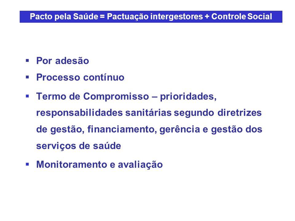Por adesão Processo contínuo Termo de Compromisso – prioridades, responsabilidades sanitárias segundo diretrizes de gestão, financiamento, gerência e