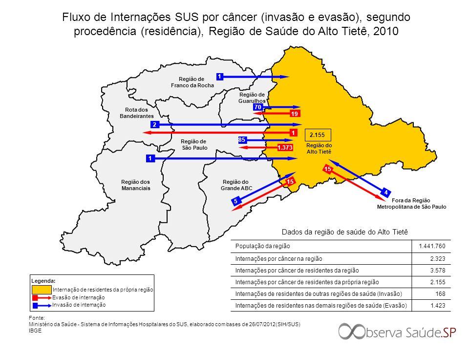 2.155 Região de São Paulo Região do Grande ABC Região do Alto Tietê Região de Franco da Rocha Região dos Mananciais Rota dos Bandeirantes Região de Gu