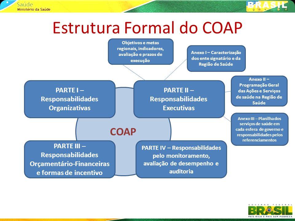 COAP Estrutura Formal do COAP PARTE I – Responsabilidades Organizativas PARTE IV – Responsabilidades pelo monitoramento, avaliação de desempenho e aud