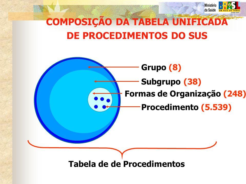 COMPOSIÇÃO DA TABELA UNIFICADA DE PROCEDIMENTOS DO SUS Grupo (8) Subgrupo (38) Formas de Organização (248) Procedimento (5.539) Tabela de de Procedime