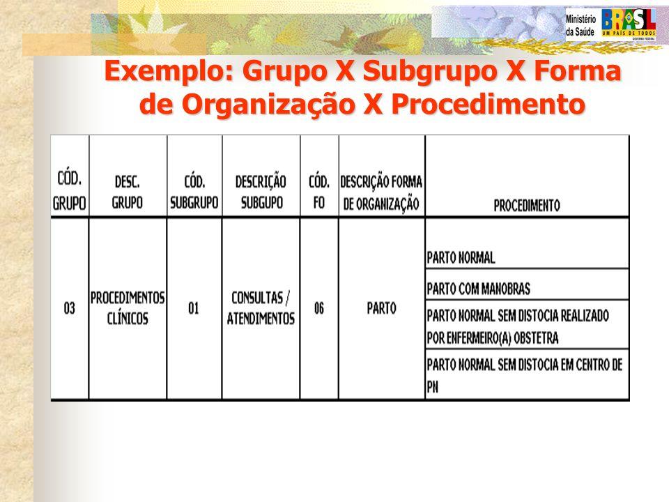 Exemplo: Grupo X Subgrupo X Forma de Organização X Procedimento