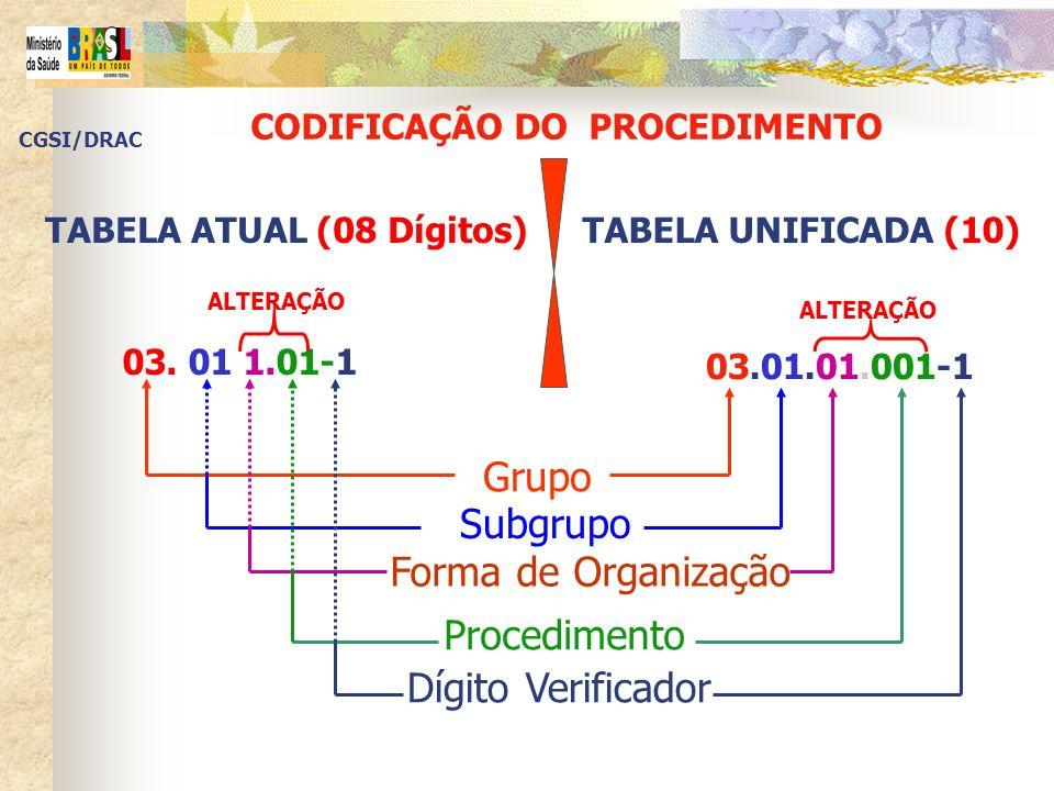 CODIFICAÇÃO DO PROCEDIMENTO TABELA ATUAL (08 Dígitos)TABELA UNIFICADA (10) 03.01.01.001-1 03. 01 1.01-1 Grupo Subgrupo Forma de Organização Procedimen