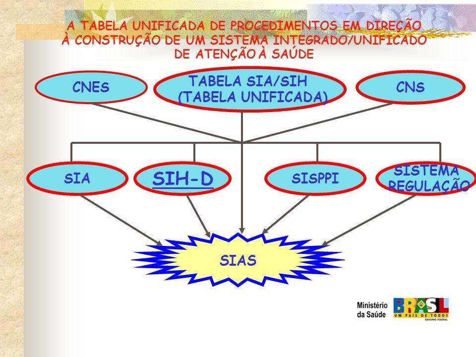 A TABELA UNIFICADA DE PROCEDIMENTOS EM DIREÇÃO À CONSTRUÇÃO DE UM SISTEMA INTEGRADO/UNIFICADO DE ATENÇÃO À SAÚDE CNES CNS TABELA SIA/SIH (TABELA UNIFI