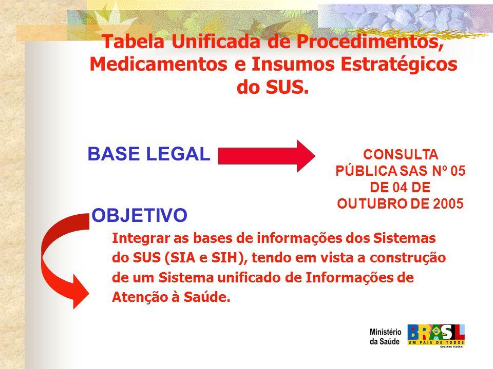Tabela Unificada de Procedimentos, Medicamentos e Insumos Estratégicos do SUS. BASE LEGAL CONSULTA PÚBLICA SAS Nº 05 DE 04 DE OUTUBRO DE 2005 Integrar
