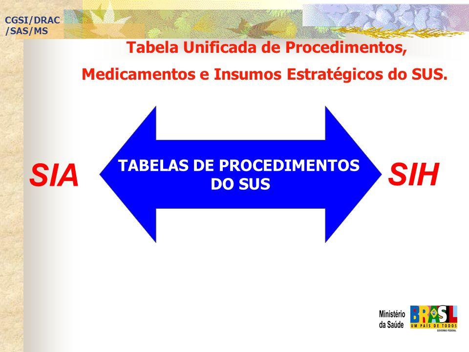 TABELAS DE PROCEDIMENTOS DO SUS SIA SIH Tabela Unificada de Procedimentos, Medicamentos e Insumos Estratégicos do SUS. CGSI/DRAC /SAS/MS