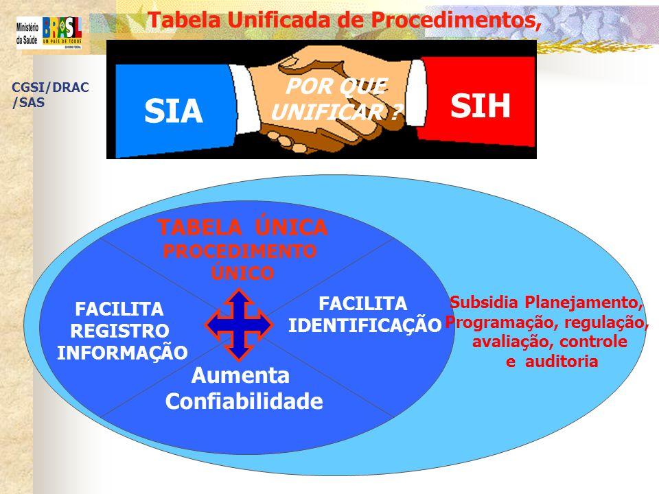 Tabela Unificada de Procedimentos, POR QUE UNIFICAR ? SIA SIH TABELA ÚNICA PROCEDIMENTO ÚNICO FACILITA IDENTIFICAÇÃO FACILITA REGISTRO INFORMAÇÃO Aume