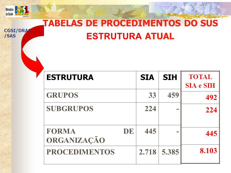 ESTRUTURA TABELA UNIFICADA ESTRUTURATOTAL SIA e SIH TABELA ÚNICA GRUPOS49208 SUBGRUPOS22437 FORMA DE ORGANIZAÇÃO 445248 PROCEDIMENTOS8.1035.539 CGSI/DRAC /SAS