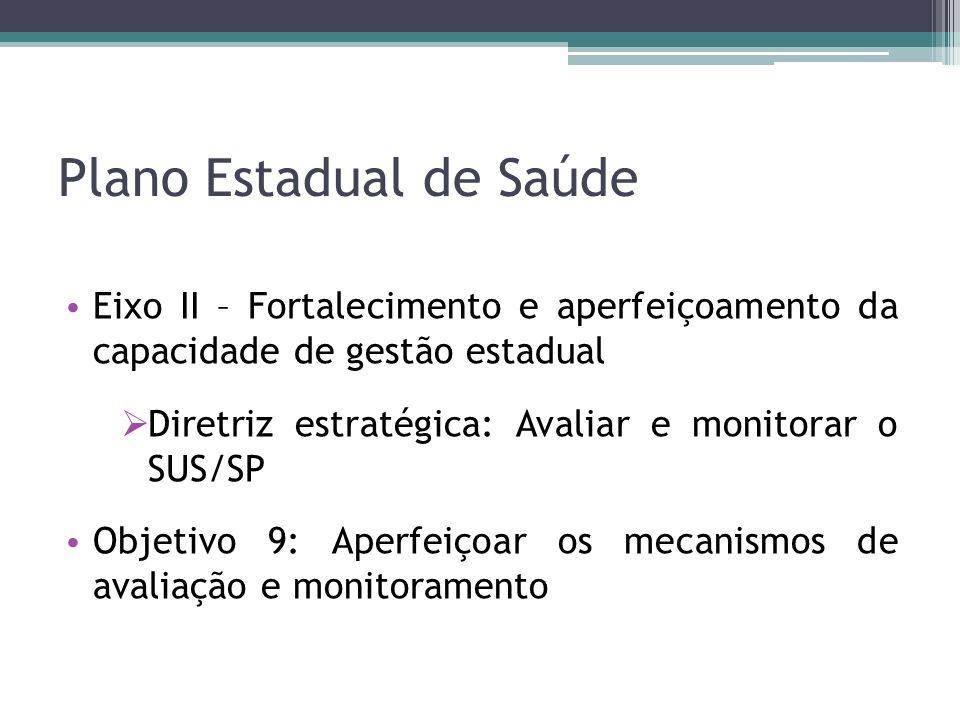 Plano Estadual de Saúde Eixo II – Fortalecimento e aperfeiçoamento da capacidade de gestão estadual Diretriz estratégica: Avaliar e monitorar o SUS/SP