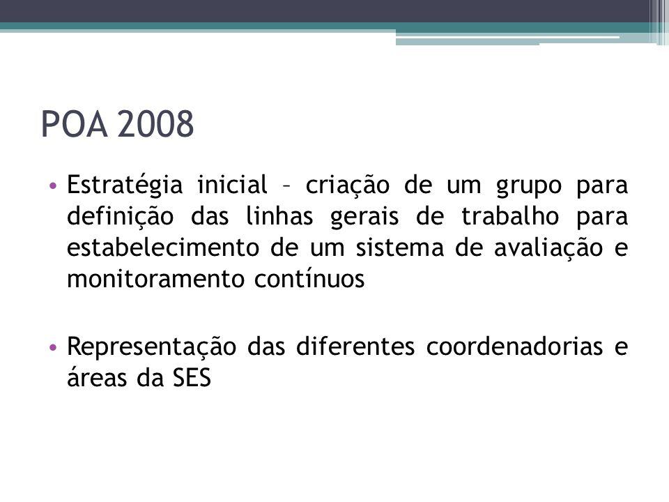 POA 2008 Estratégia inicial – criação de um grupo para definição das linhas gerais de trabalho para estabelecimento de um sistema de avaliação e monit