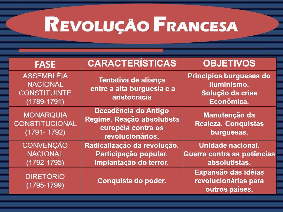 I.Em síntese uma Revolução Burguesa: A burguesia queria basicamente três coisas: tomar o poder, acabar com o absolutismo e o feudalismo.
