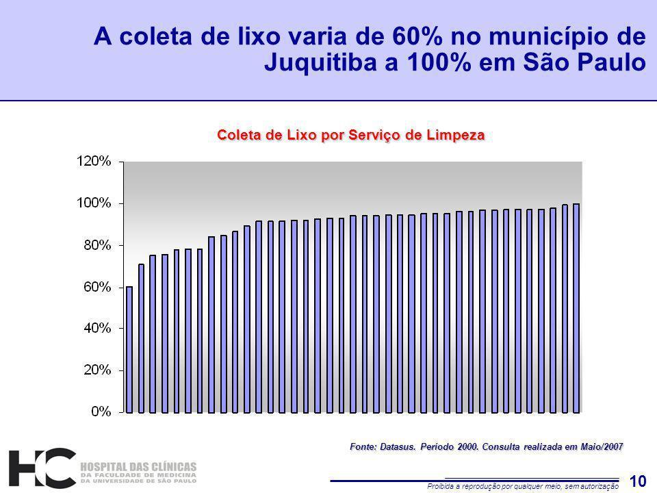 Proibida a reprodução por qualquer meio, sem autorização 10 A coleta de lixo varia de 60% no município de Juquitiba a 100% em São Paulo Fonte: Datasus.