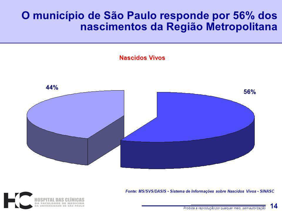 Proibida a reprodução por qualquer meio, sem autorização 14 O município de São Paulo responde por 56% dos nascimentos da Região Metropolitana Nascidos Vivos 44% 56% Fonte: MS/SVS/DASIS - Sistema de Informações sobre Nascidos Vivos - SINASC