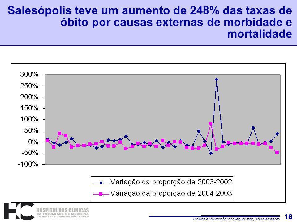 Proibida a reprodução por qualquer meio, sem autorização 16 Salesópolis teve um aumento de 248% das taxas de óbito por causas externas de morbidade e mortalidade