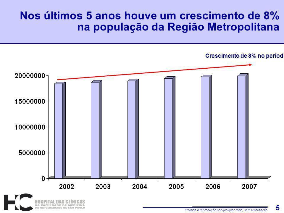 Proibida a reprodução por qualquer meio, sem autorização 5 Nos últimos 5 anos houve um crescimento de 8% na população da Região Metropolitana Crescimento de 8% no período