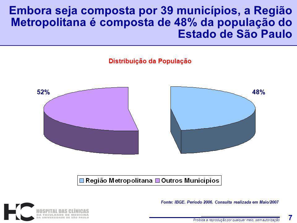 Proibida a reprodução por qualquer meio, sem autorização 7 Embora seja composta por 39 municípios, a Região Metropolitana é composta de 48% da população do Estado de São Paulo52%48% Distribuição da População Fonte: IBGE.