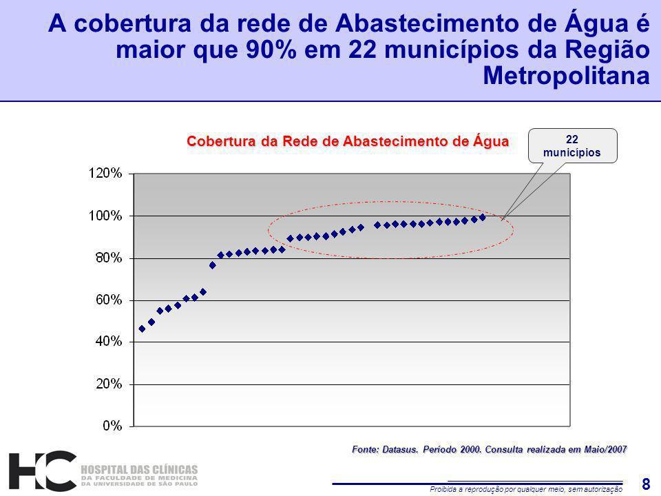 Proibida a reprodução por qualquer meio, sem autorização 8 A cobertura da rede de Abastecimento de Água é maior que 90% em 22 municípios da Região Metropolitana Cobertura da Rede de Abastecimento de Água 22 municípios Fonte: Datasus.