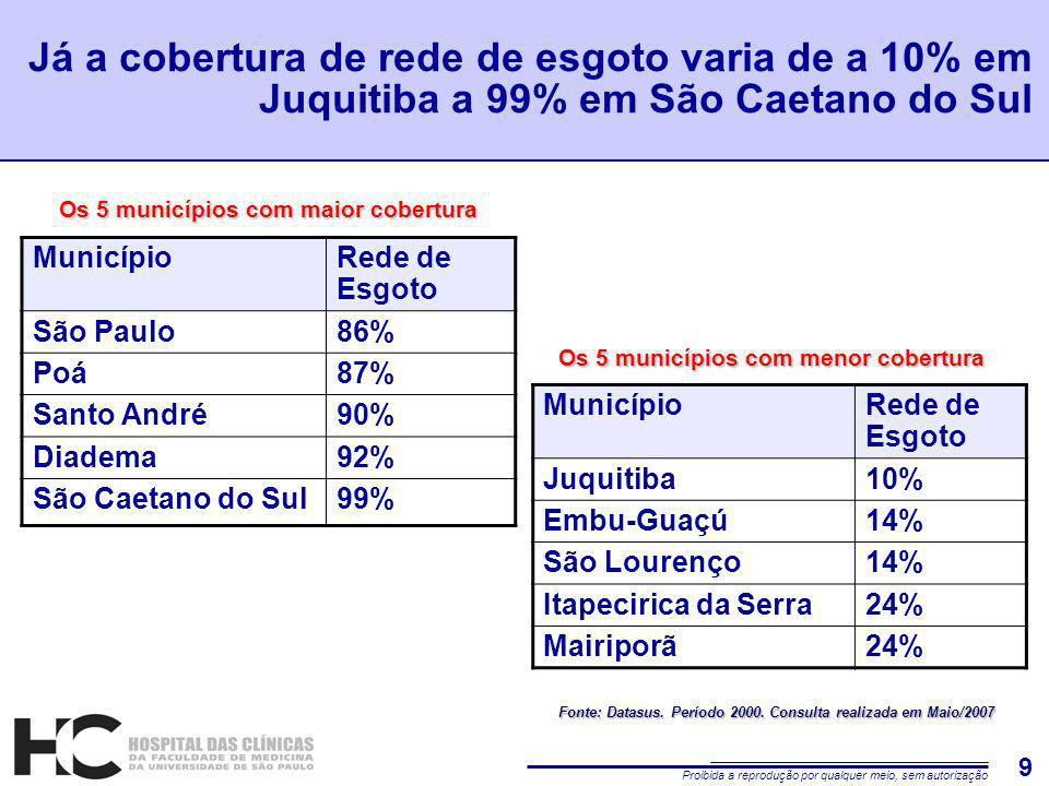 Proibida a reprodução por qualquer meio, sem autorização 9 Já a cobertura de rede de esgoto varia de a 10% em Juquitiba a 99% em São Caetano do Sul MunicípioRede de Esgoto São Paulo86% Poá87% Santo André90% Diadema92% São Caetano do Sul99% MunicípioRede de Esgoto Juquitiba10% Embu-Guaçú14% São Lourenço14% Itapecirica da Serra24% Mairiporã24% Os 5 municípios com maior cobertura Os 5 municípios com menor cobertura Fonte: Datasus.
