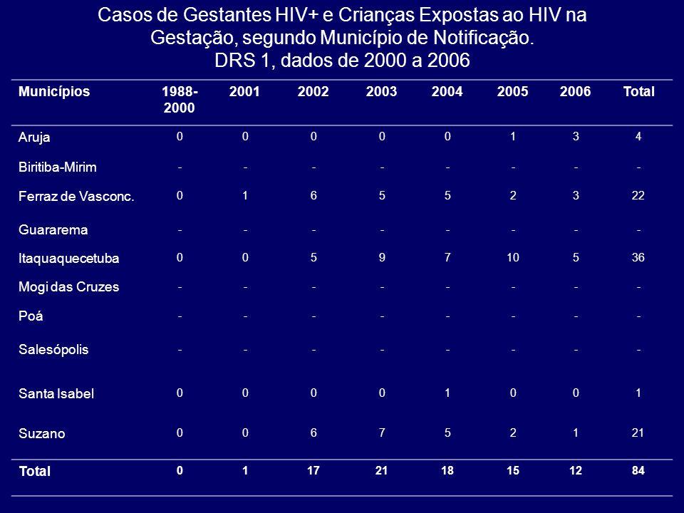 Casos de Gestantes HIV+ e Crianças Expostas ao HIV na Gestação, segundo Município de Notificação. DRS 1, dados de 2000 a 2006 Municípios1988- 2000 200