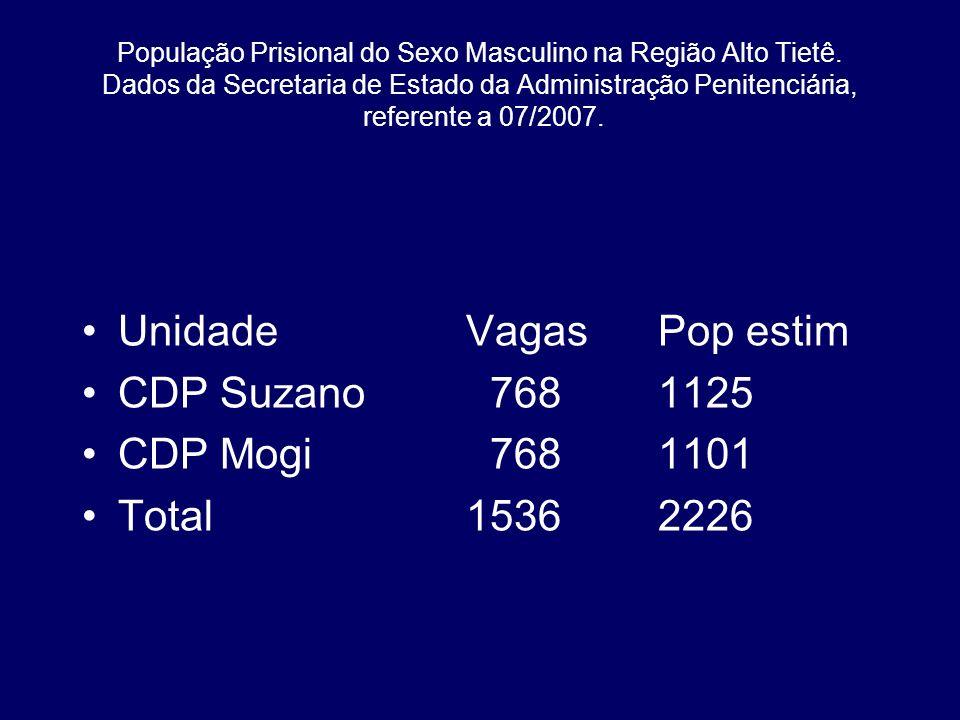 População Prisional do Sexo Masculino na Região Alto Tietê. Dados da Secretaria de Estado da Administração Penitenciária, referente a 07/2007. Unidade